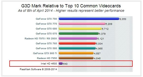 Intel-HD-4600