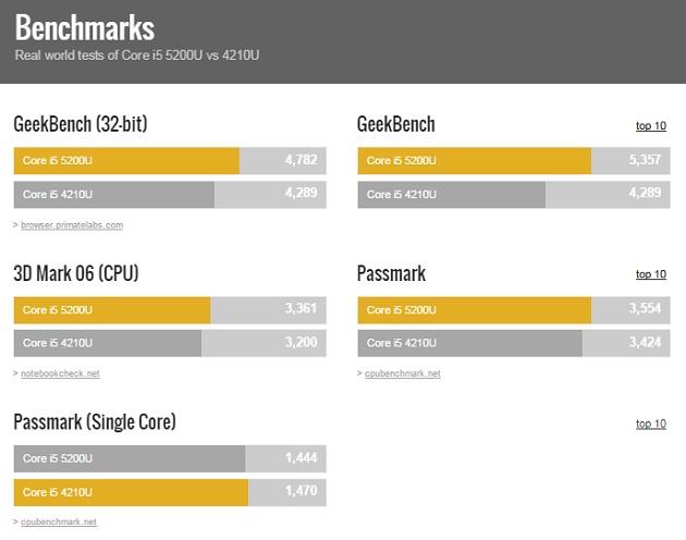 Intel-Core-i5-5200U